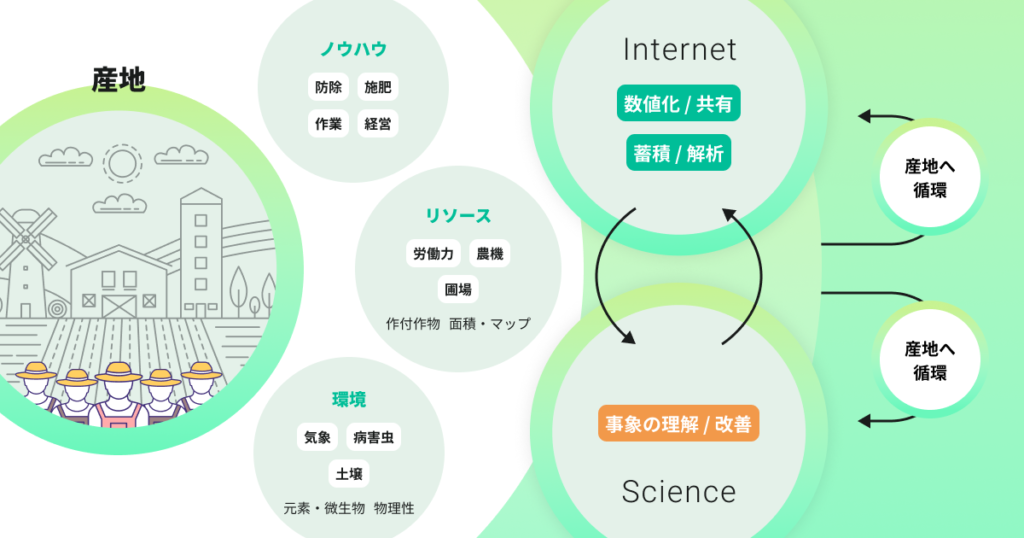 日本経済新聞電子版にて、AGRI SMILEの資金調達について紹介されました